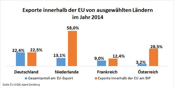 Grafik Exporte innerhalb EU 2014