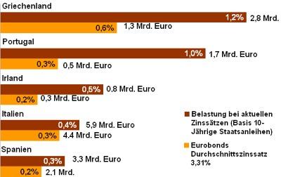 Balkengrafik zur Zinsbelastung der EU-Länder Griechenland, Portugal, Irland, Italien und Spanien