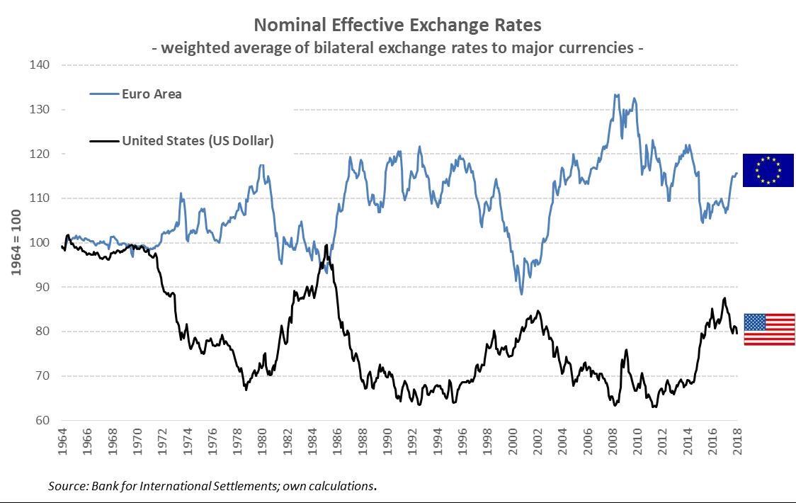 Wechselkurs zwischen dem US-Dollar und dem Euro von 1964 bis 2018