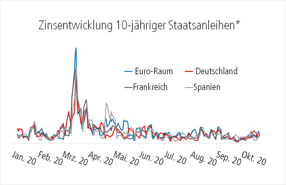 Diagramm: Zinsentwicklung 10-jähriger Staatsanleihen im Vergleich Euro-Raum. Deutschland, Frankreich und Spanien