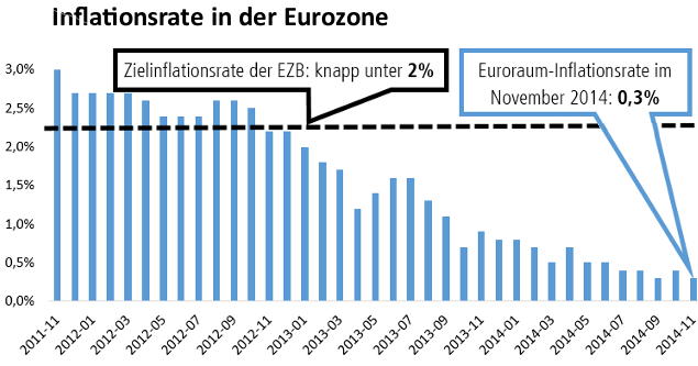 Inflationsrate im Euroraum