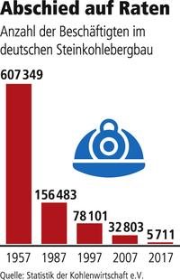 Grafik Steinkohleabbau