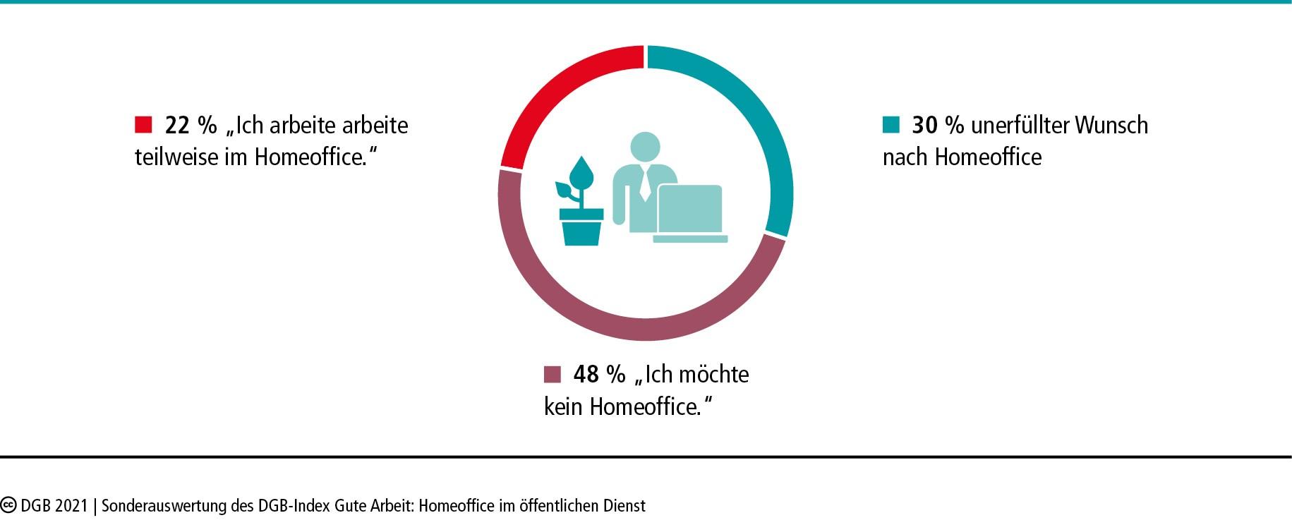 Kreisdiagramm: Wunsch nach Homeoffice