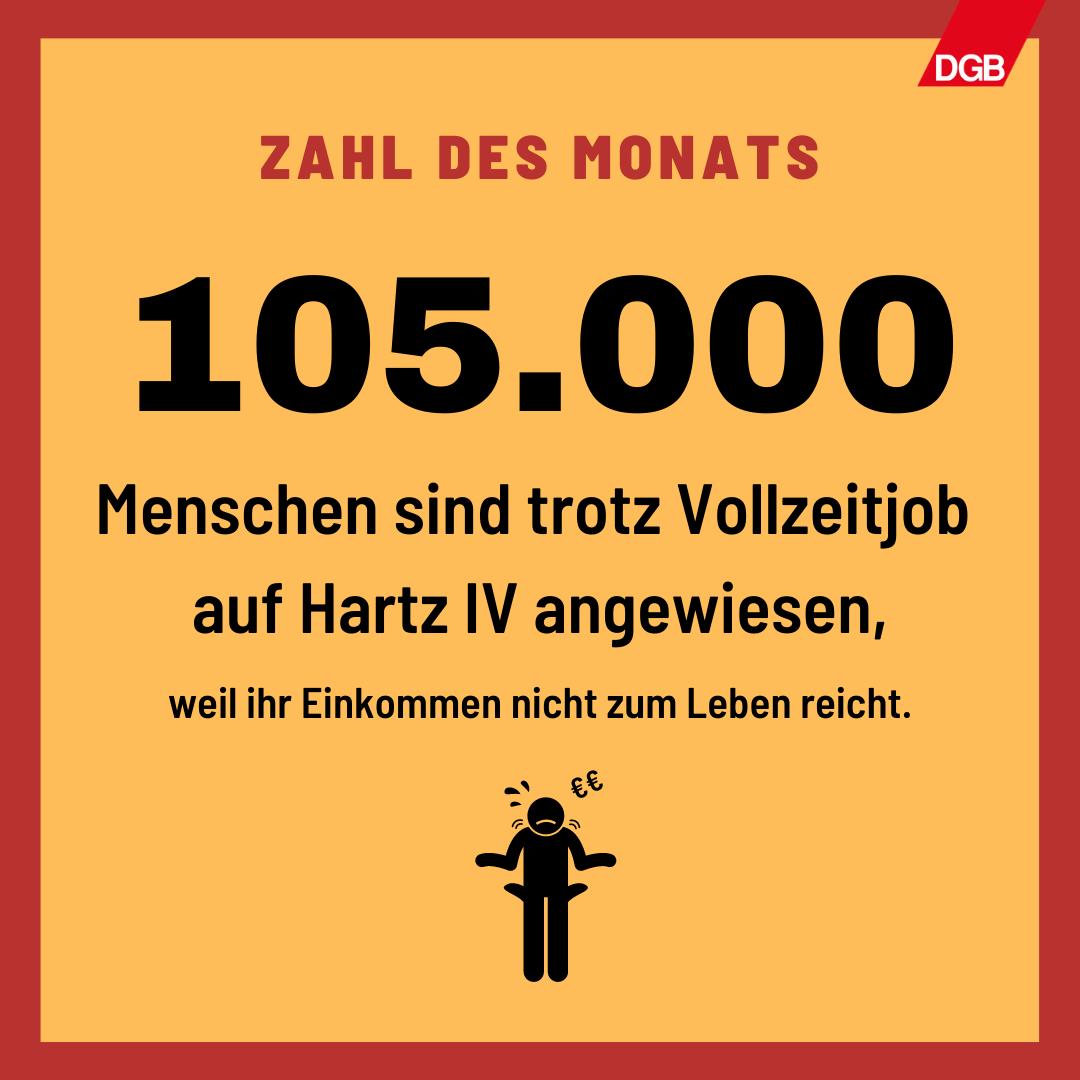 Text: 105.000 Menschen sind trotz Vollzeitjob auf Hartz IV-Leistungen angewiesen, weil ihr Einkommen nicht zum Leben reicht.