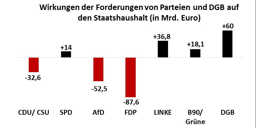 Grafik: Balkendiagramm Auswirkungen der Steuerprogramme der Bundestagsparteien auf den Staatshaushalt