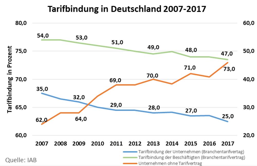 Diagramm: Tarifbindung in Deutschland in den Jahren 2007 bis 2017