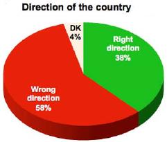 Tortengrafik: 58 % Meine Landwegt sich in die falsche Richtung, 38 %: Die Richtung stimmt.