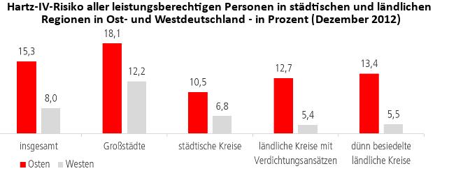 Hartz-IV-Risiko aller leistungsberechtigen Personen in städtischen und ländlichen Regionen