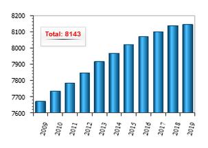 ILO Grafik: Ratifizierung von Kernarbeitsnormen 2009-2019