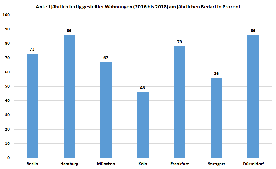 Balkendiagramm: Anteil jährlich fertiggestellter Wohnung am jährlichen Bedarf in prozent in deutschen Großstädten