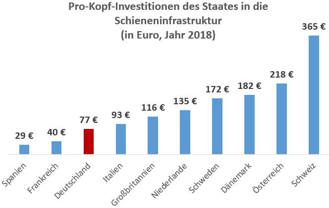 Säulendiagramm Vergleich Investionen in die Schine in mehreren europäischen Ländern