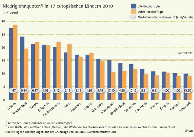 Niedriglohnquoten1 in 17 europäischen Ländern 2010, in Prozent