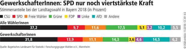 Wahlgrafik Bayernwahl Gewerkschafter