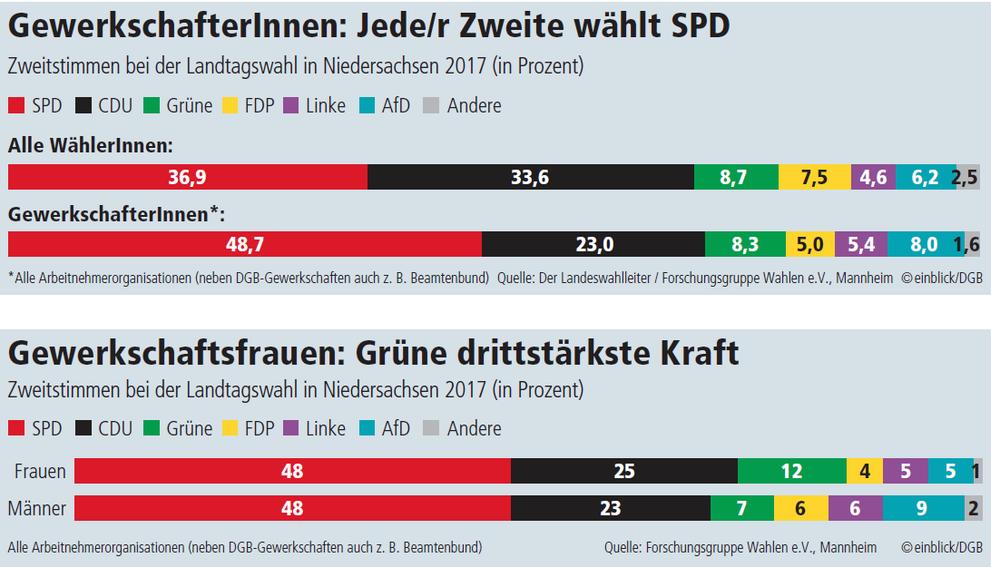 Wahlgrafik II