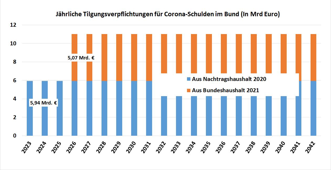 Balkendiagramm: Jährliche Tilgungsverpflichtungen für Corona-Schulden im Bund in Milliarden Euro für den zeitraum 2023 bis 2042