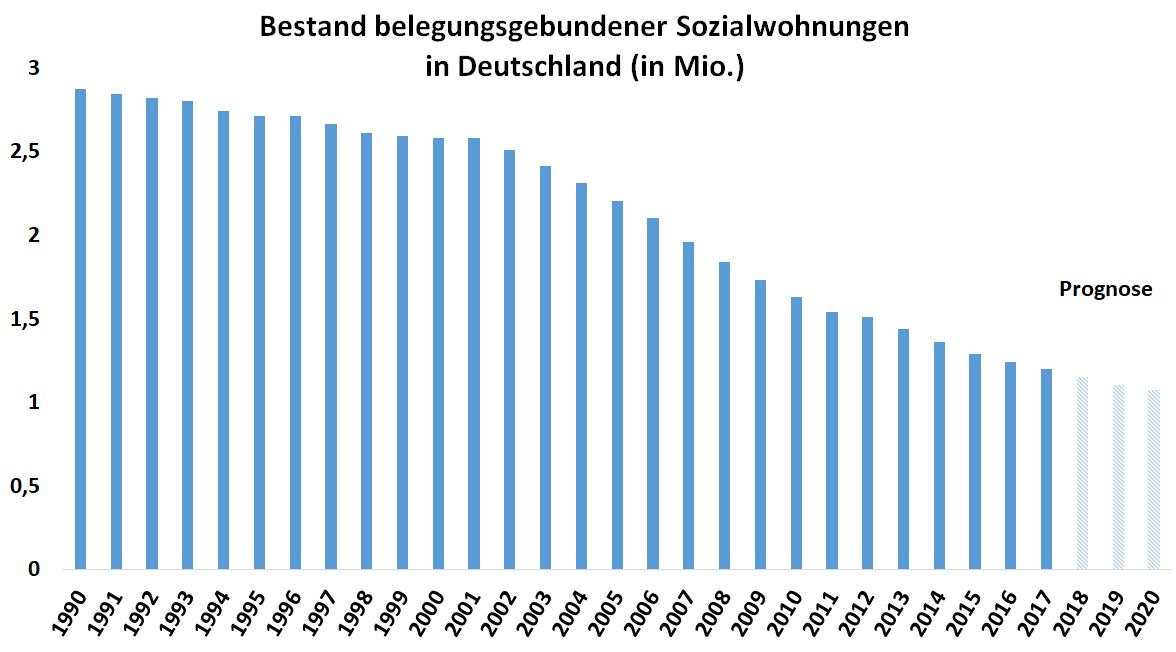 Grafik zeigt Rückgang an belegungsgebundenen Sozialwohnungen in Deutschland seit 1990