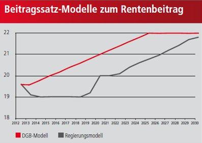 Graifk Beitragssatzmodelle zum Rentenbeitrag im Vergleich
