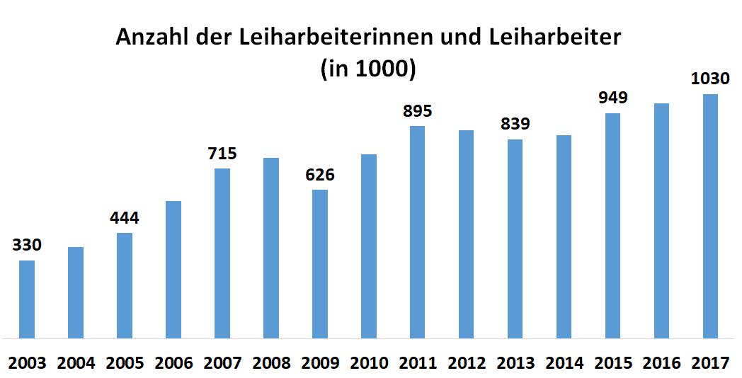 Diagramm: Anzahl der Leiharbeiterinnen und Leiharbeiter (in 1000) in Deutschland in den Jahren 2003 bis 2017