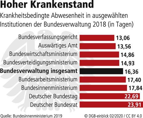 Fehltage Bundestag