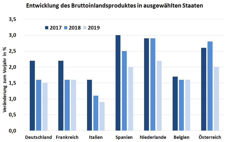 Diagramm: Entwicklung der Konjunktur in Deutschland und anderen Ländern in Europa für die Jahre 2017 bis 2019