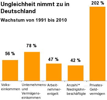 Grafi,k Ungleichheit nimmt zu in Deutschland
