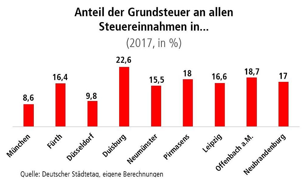 Diagramm: Anteil der Grundsteuer an allen Steuereinnahmen in...