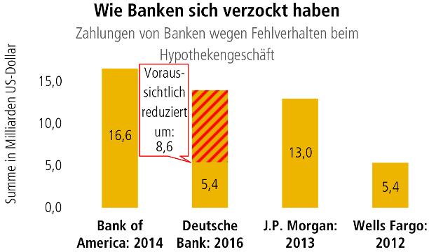 Commerzbank Unseriös