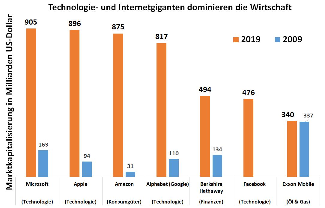 Grafik: Aktienwerte der größten Internet- und Technologiekonzerne im Vergleich 2009 und 2019