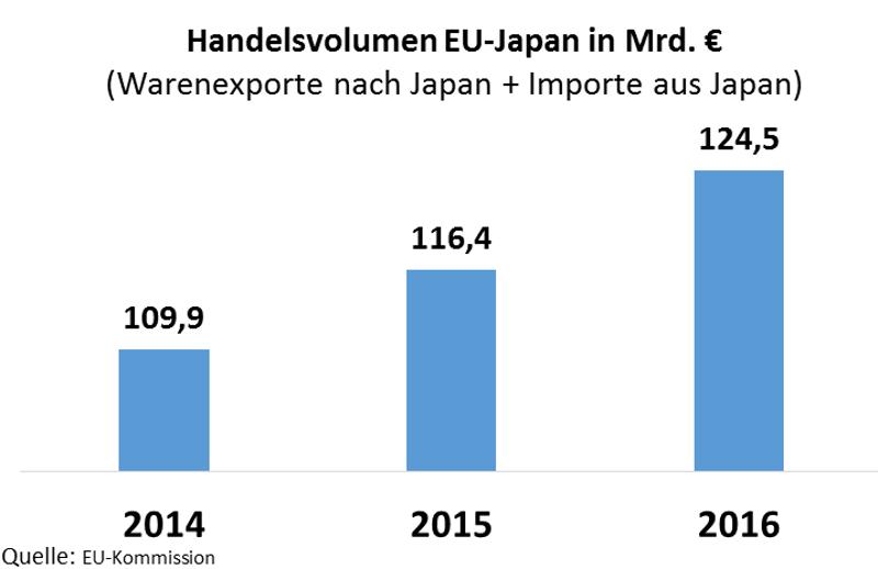 Handelsvolumen von EU und Japan: Importe nach Japan und Export aus Japan
