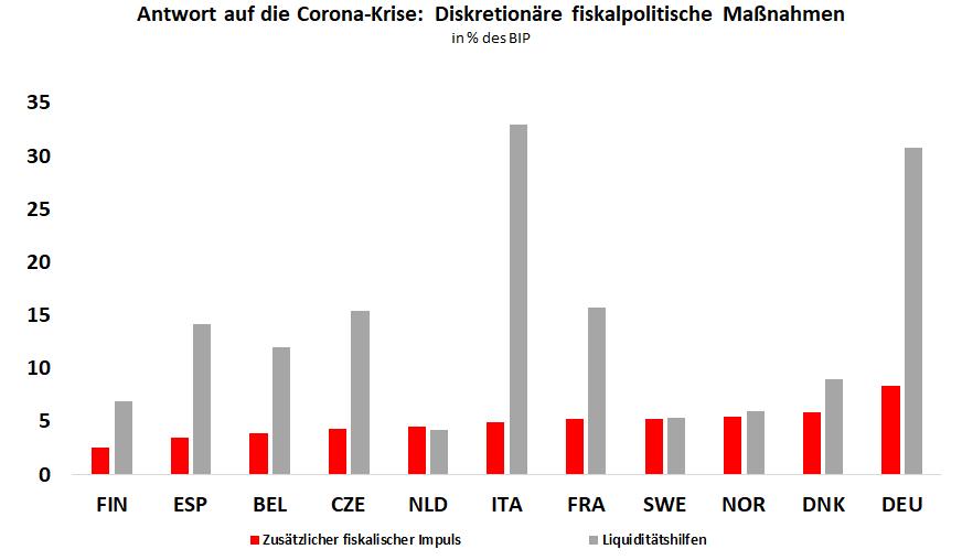 Balkendiagramm: Fiskalpolitische Maßnahmen aufgrund der Corona-Pandemie in den einzelnen europäischen Staaten, gemessen am Bruttoinlandsprodukt