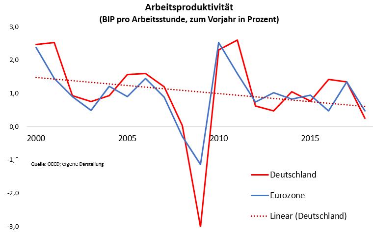 Chart: Verlauf der Arbeitsproduktivität zwischen 2000 und  heute - in Detuschland und der Eurozone (BIP pro Arbeitsstunde, zum Vorjahr in Prozent)