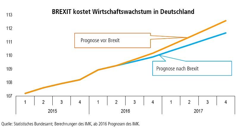 Prognose Wirtschaftswachstum nach Brexit