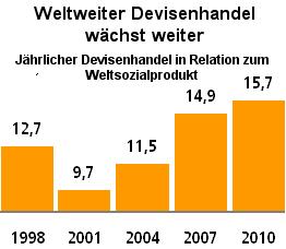 Grafik: Weltweiter Devisenhande - Anteil am Weltsozialprodukt seit 1998