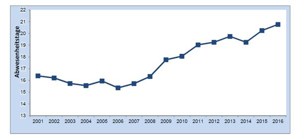 Entwicklung der Abwesenheitstage je Beschäftigtem in der unmittelbaren Bundesverwaltung von 2001 bis 2016