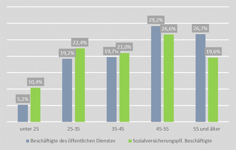 Altersstruktur im öffentlichen Dienst im Vergleich zu allen sozialversicherungspflichtig Beschäftigten in Deutschland