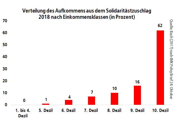Verteilung des Aufkommens aus dem Solidaritästzuschlag 2018 nach Einkommensklassen
