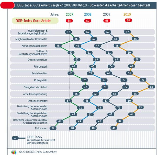 DGB-Index Gute Arbeit Vergleich 2007-08-09-10 – So werden die Arbeitsdimensionen beurteilt