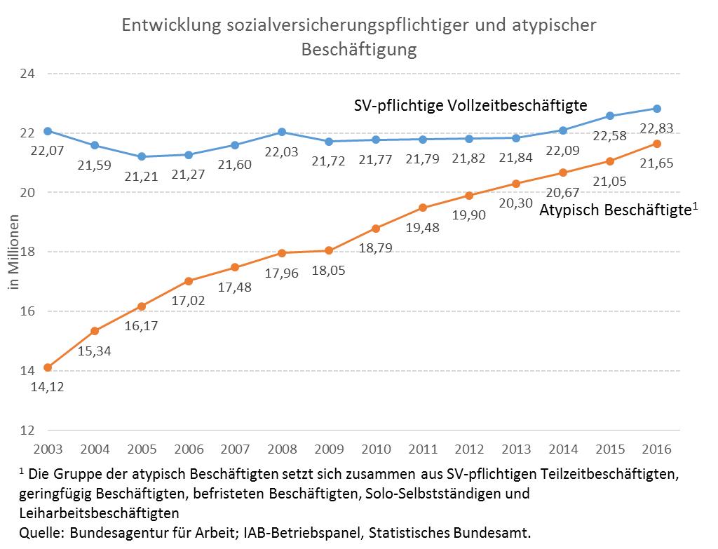 Grafik zeigt steigenden Anteil von atypisch Beschäftigten von 2003 (14 Prozent) bis 2016 (22 Prozent)