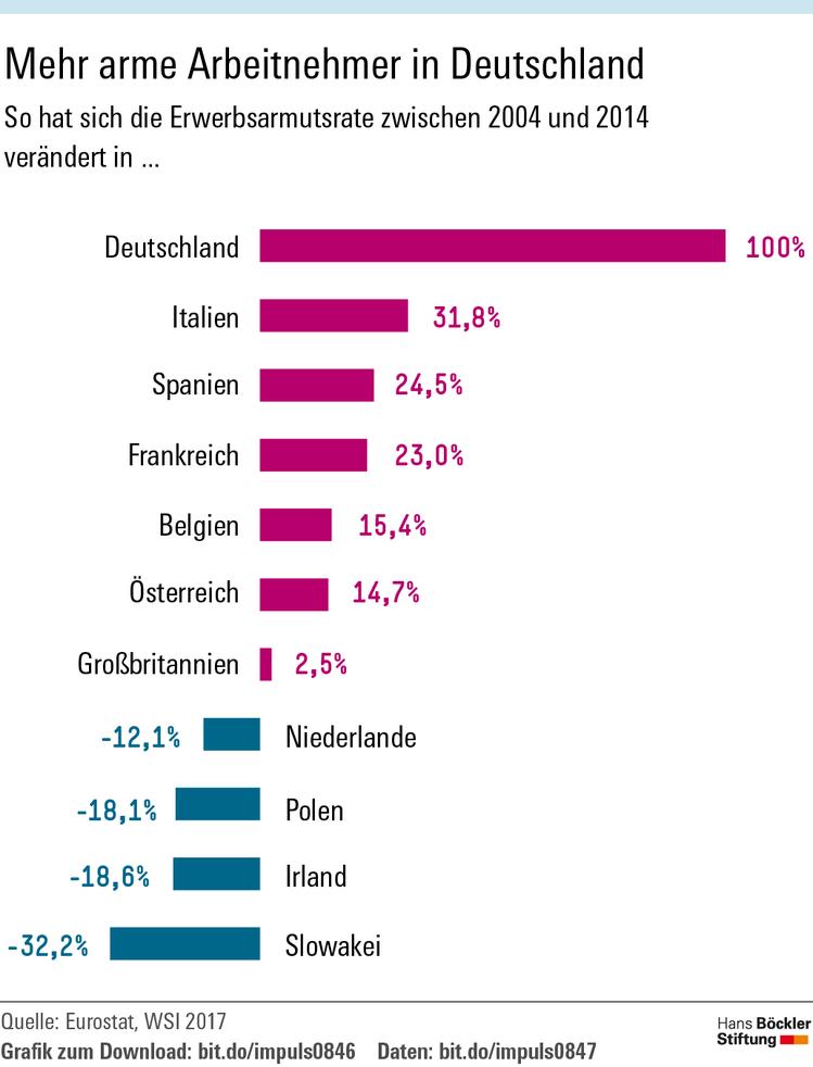 Grafik zeigt Veränderungen der Erwerbsarmut in Europa zwischen 2004 und 2014. Am stärksten ist der Anstieg in Deutschland (100 Prozent)