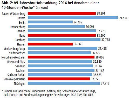 Abb. 2: A9-Jahresbruttobesoldung 2014 bei Annahme einer 40-Stunden-Woche (in Euro)