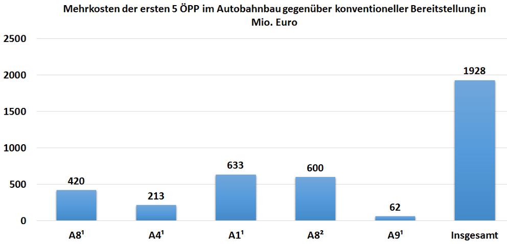 Grafik zeigt Mehrkosten der ersten 5 ÖPP im Autobahnbau gegenüber konventioneller Bereitstellung in Millionen Euro