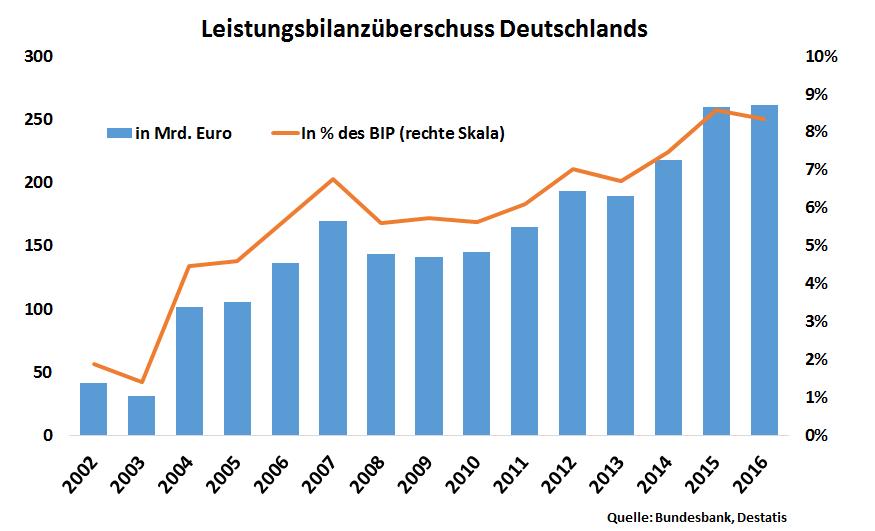 Grafik: Leistungsbilanz Deutschland und das Bruttoinlandsprodukt der vergangenen 15 Jahren, kontinuierlicher Anstieg