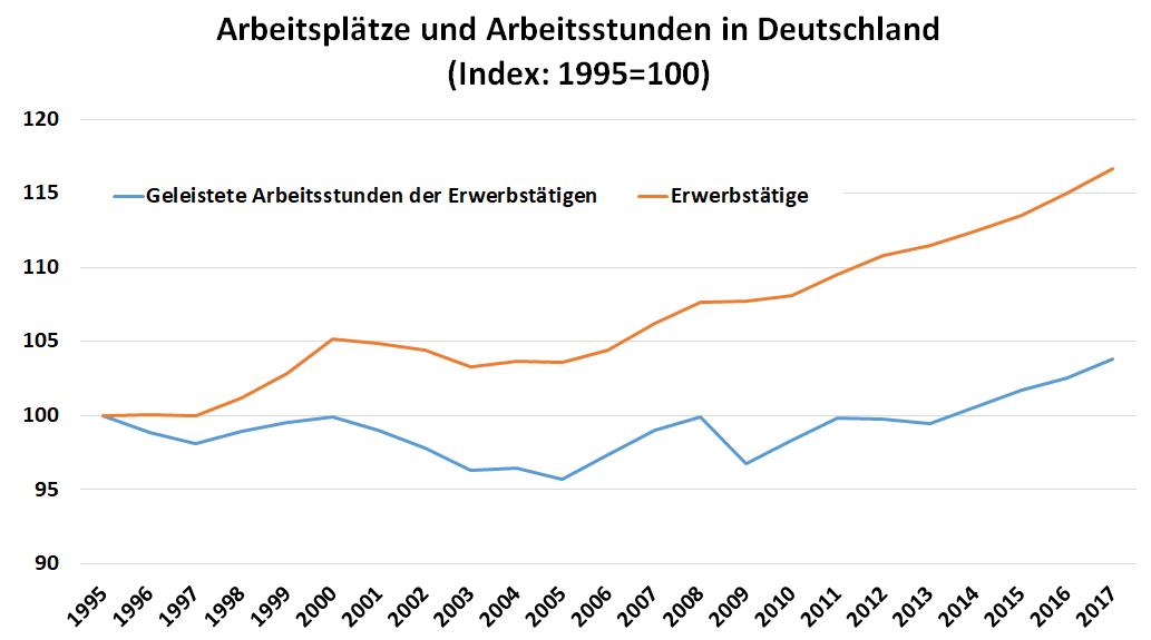 Diagramm: Verhältnis geleisteter Erwerbsstunden zur Zahl der Erwerbstätigen von 1995 bis 2017