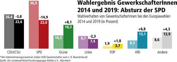Gewinne und Verluste Europawahl