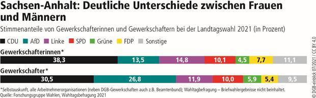 Wahlgrafik Sachsen-Anhalt Männer Frauen