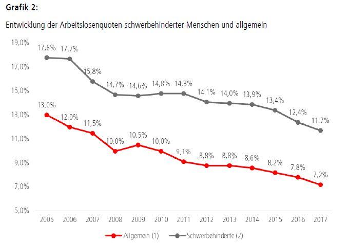Grafik: Entwicklung der Arbeitslosenquoten schwerbehinderter Menschen und allgemein