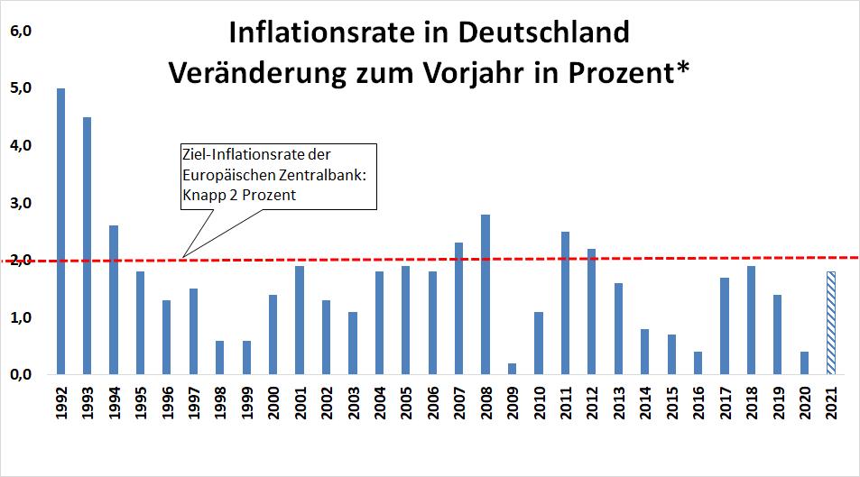 Balkendiagram zur Entwicklung der Inflationsrate in Deutschland