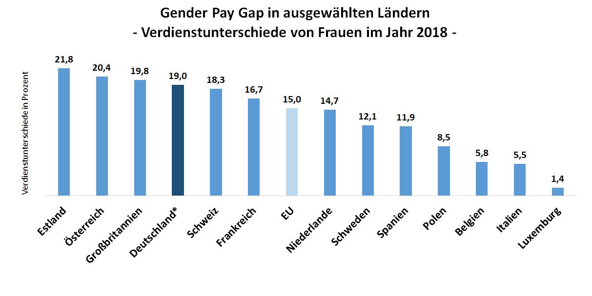 Balkendiagram: Die Gender Pay Gap - Verdienstunterschiede von Frauen im Jahr 2018  im erupäischen Vergleich