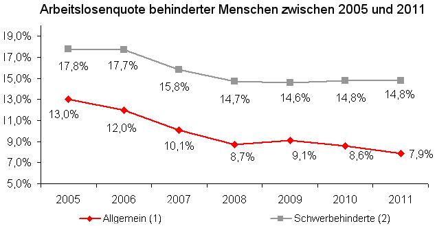 Grafik: Arbeitslosenquoten im langjährigen Verlauf