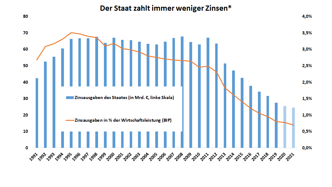 Grafik zeigt den Verlauf der Zinsen, die der deutsche Staat seit 1991 bis 2021 zahlt. Dieser Verlauf zeigt, das der Staat immer weniger Zinsen zahlt.